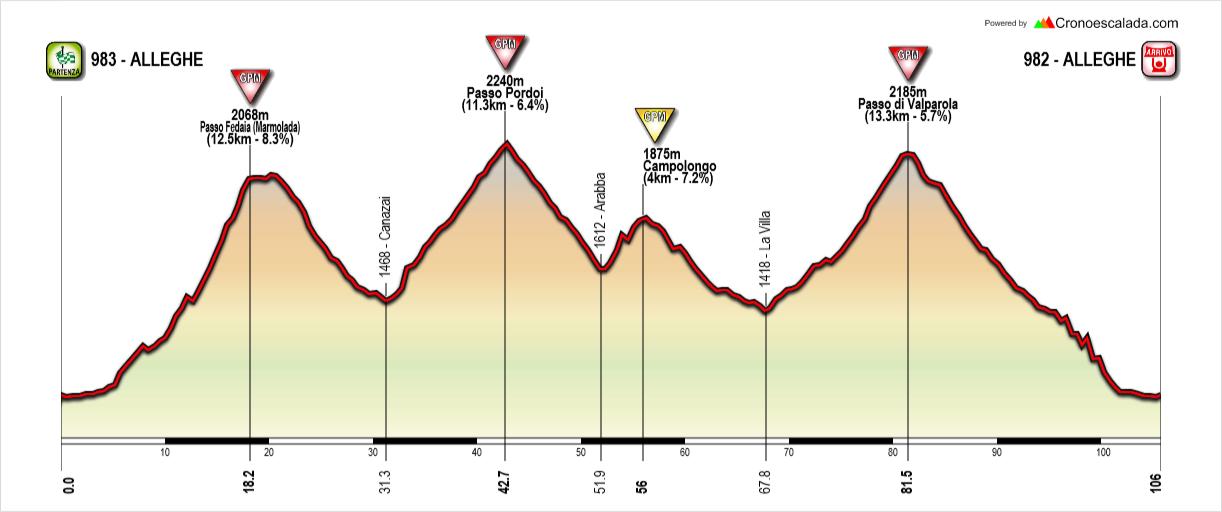 Ruta cicloturista en Dolomitas