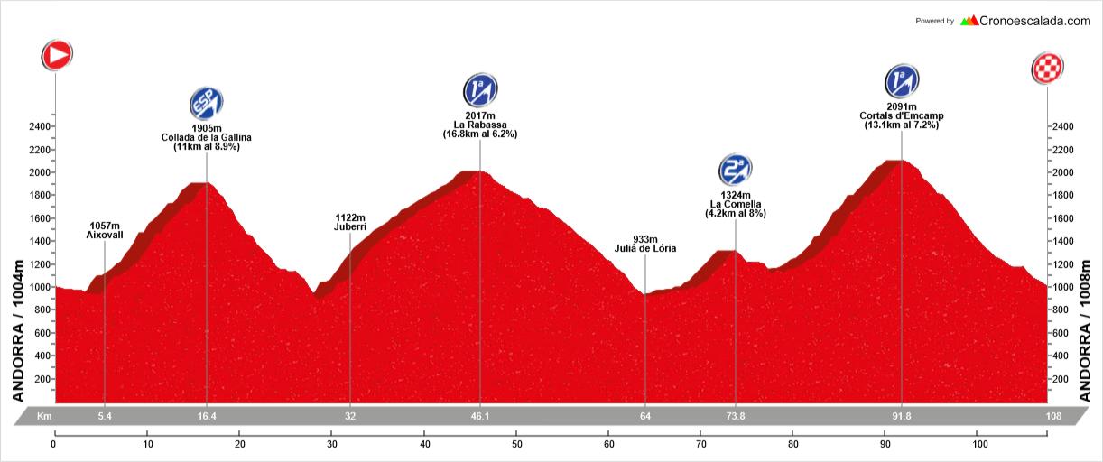 Ruta cicloturista en Andorra