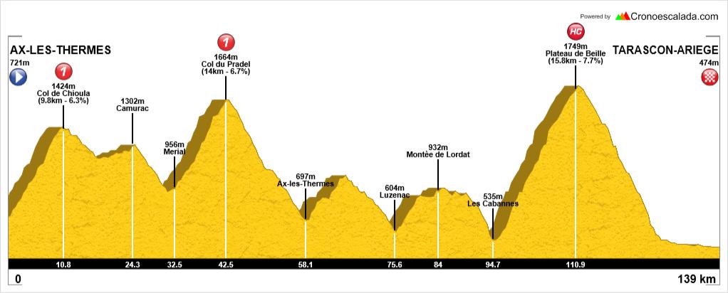 Ruta cicloturista Andorra