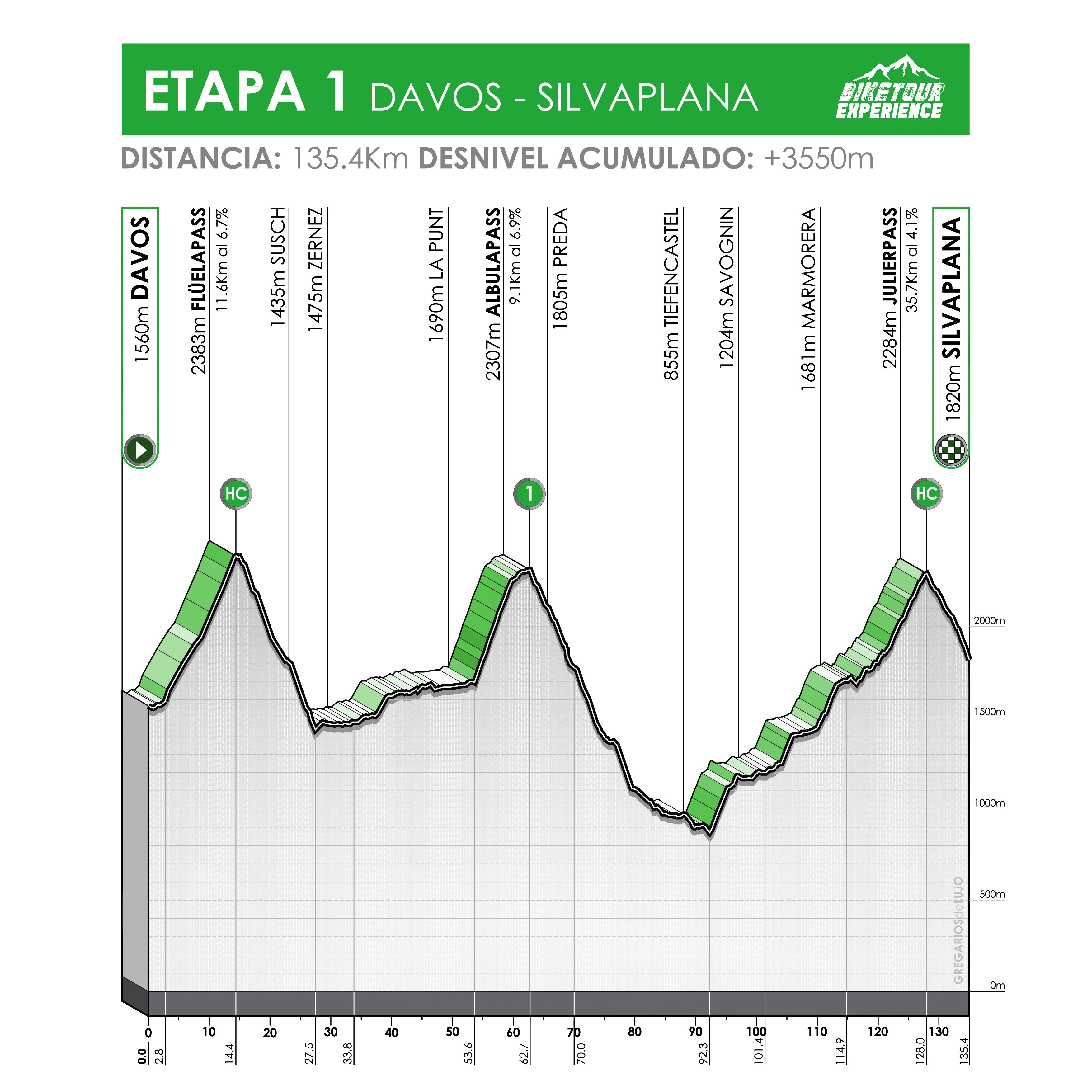 Altimetría cicloturismo en suiza - desde Davos a Silvaplana