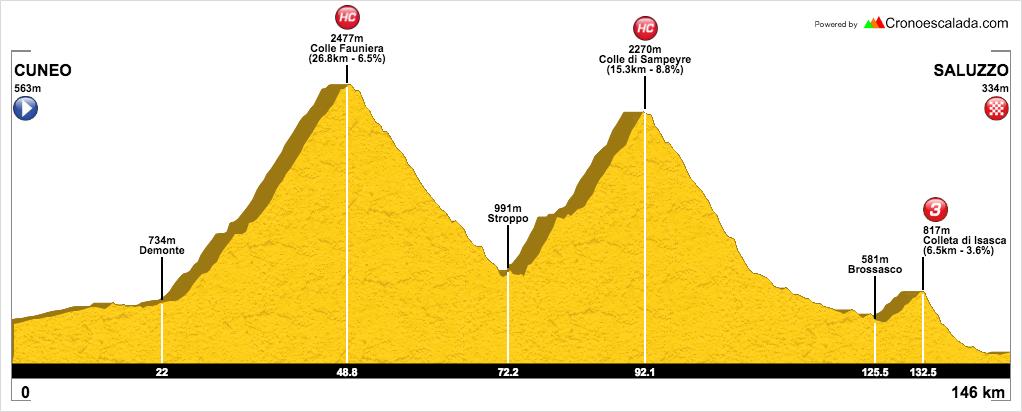 Ruta cicloturista en Los Alpes. De Cuneo a Saluzzo