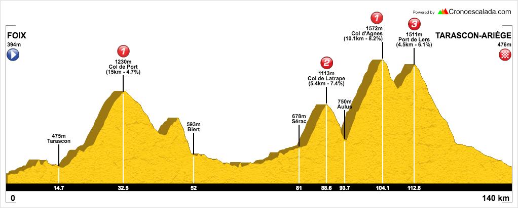 Ruta cicloturista en Pirineos