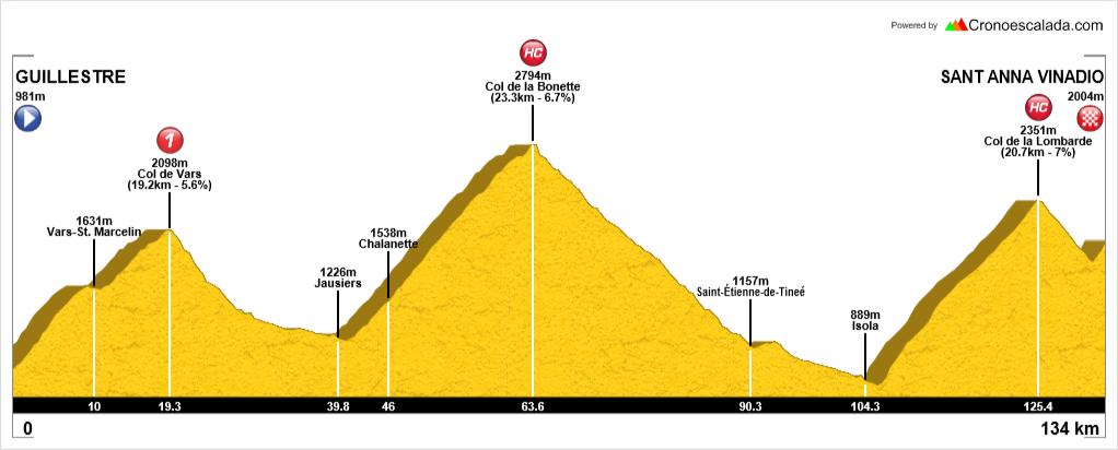 Ruta cicloturista Alpes