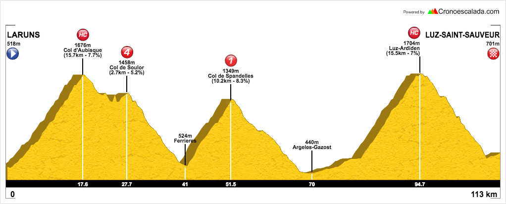 Ruta de cicloturista en los Pirineos