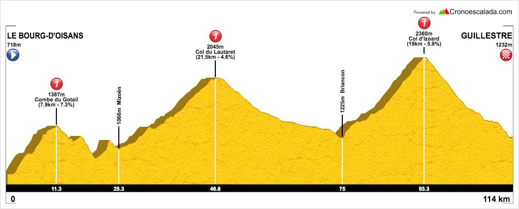 Rutas cicloturistas en Los Alpes - De Le Bourge a Guillestre