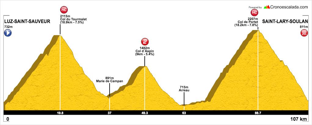 Ruta cicloturista organizada en Pirineos