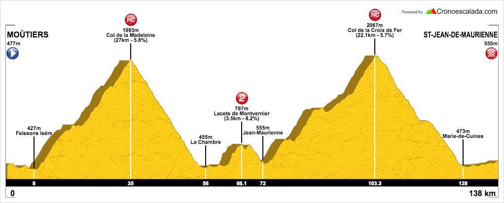 Ruta cicloturista en Los Alpes. Vacaciones ciclistas organizadas