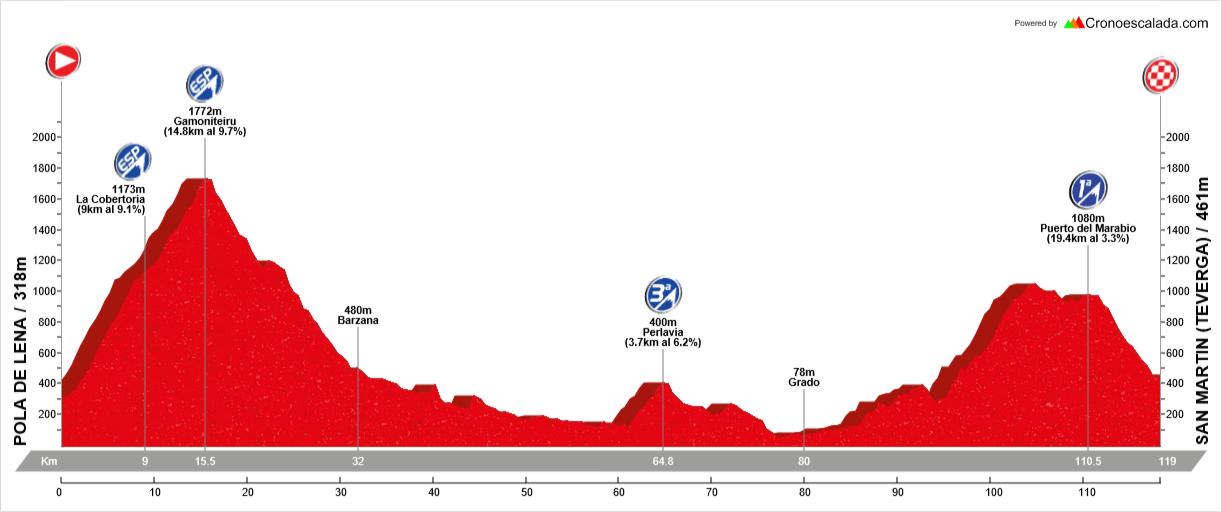 Ruta cicloturista en Asturias, Lena destino ciclista
