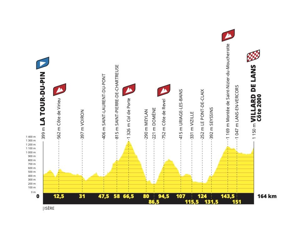 perfil etaap tour 16