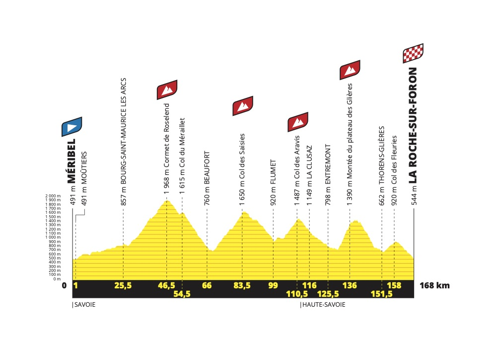 perfil etapa 18 del tour