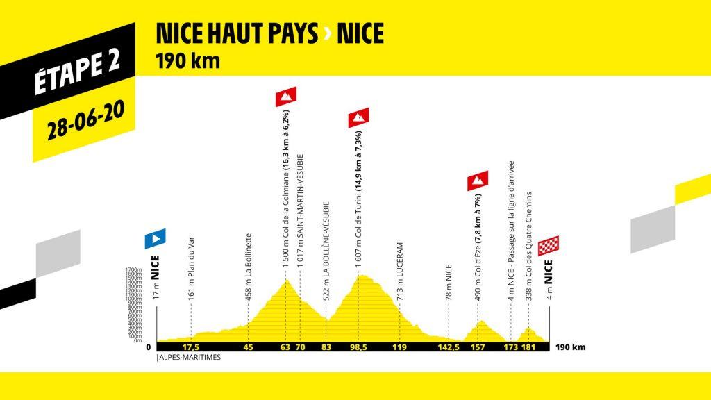 perfil etapa 2 del tour