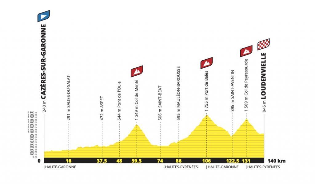perfil etapa 8 del tour