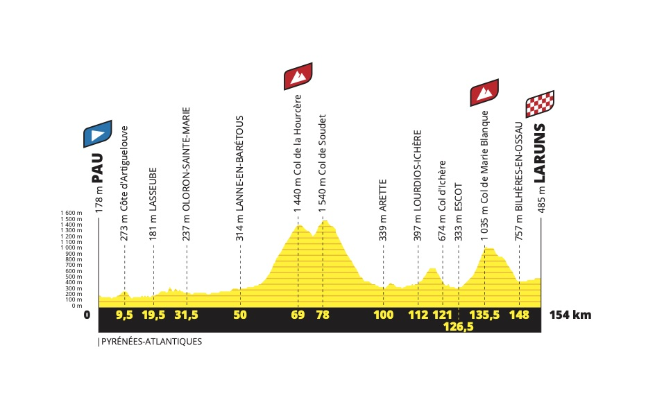 perfil etapa 9 del tour
