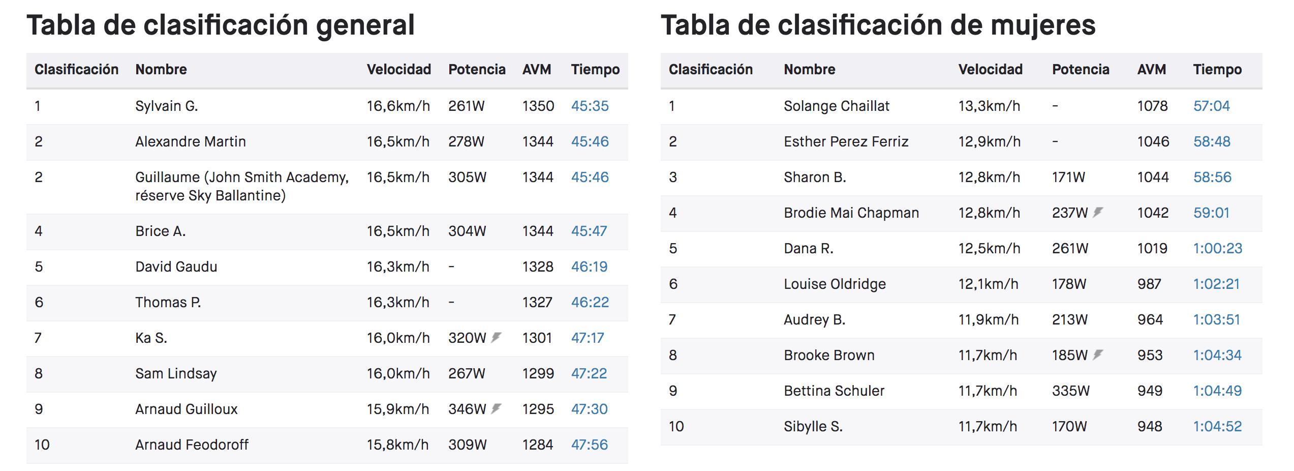 Clasificación en Strave de cicllistas en ALlpe d'Huez