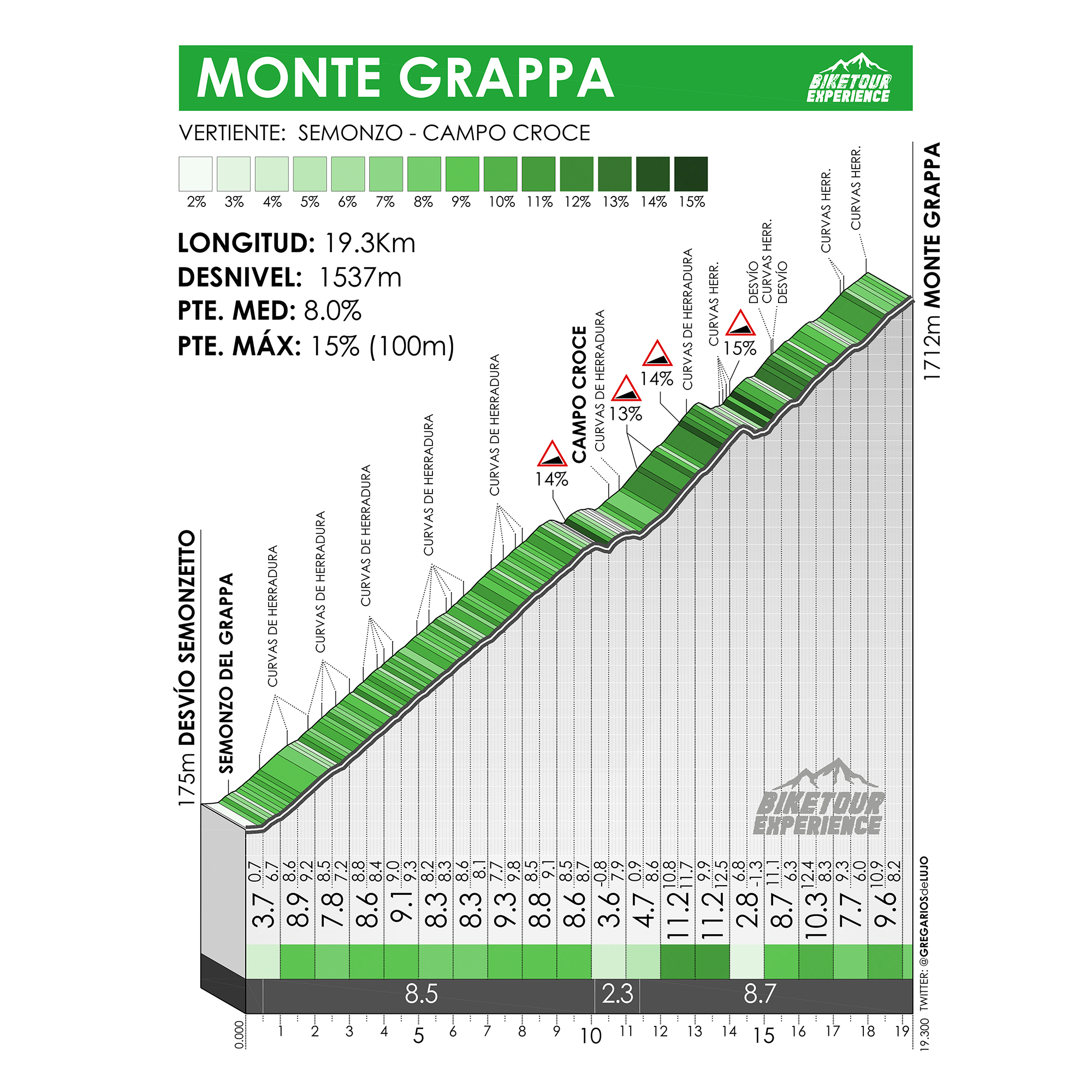 Altimetria del Monte Grappa, en Italia