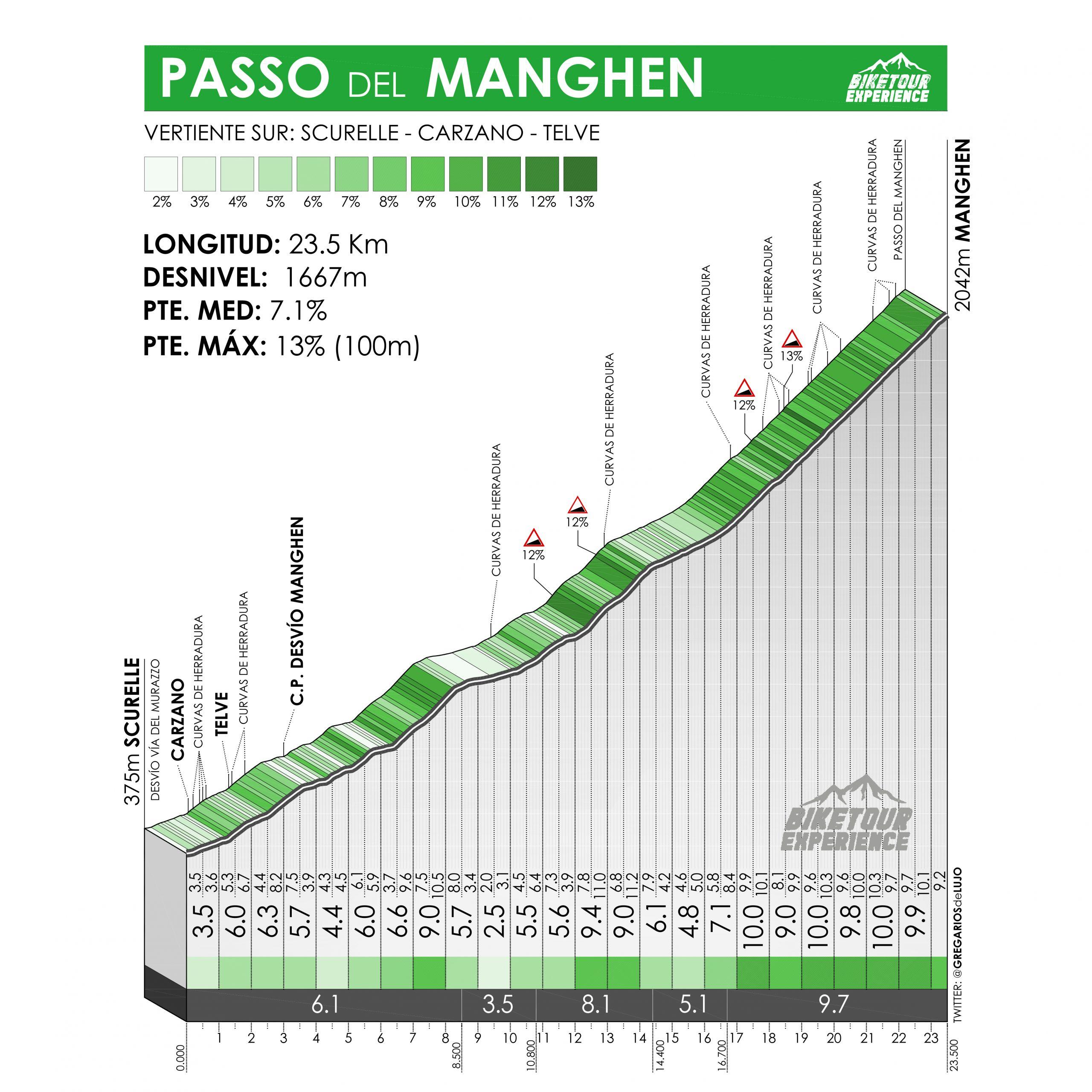 Altimetría Passo Manghen